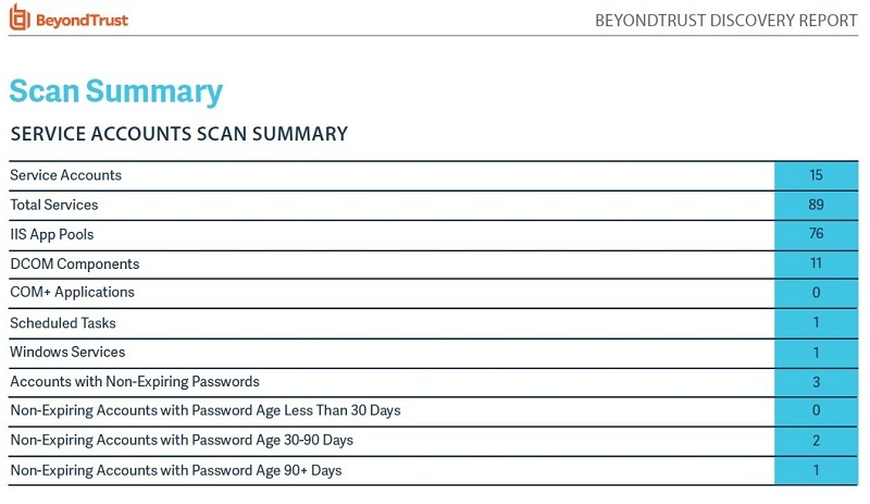 Discovery Report: Service Account Scan Summary