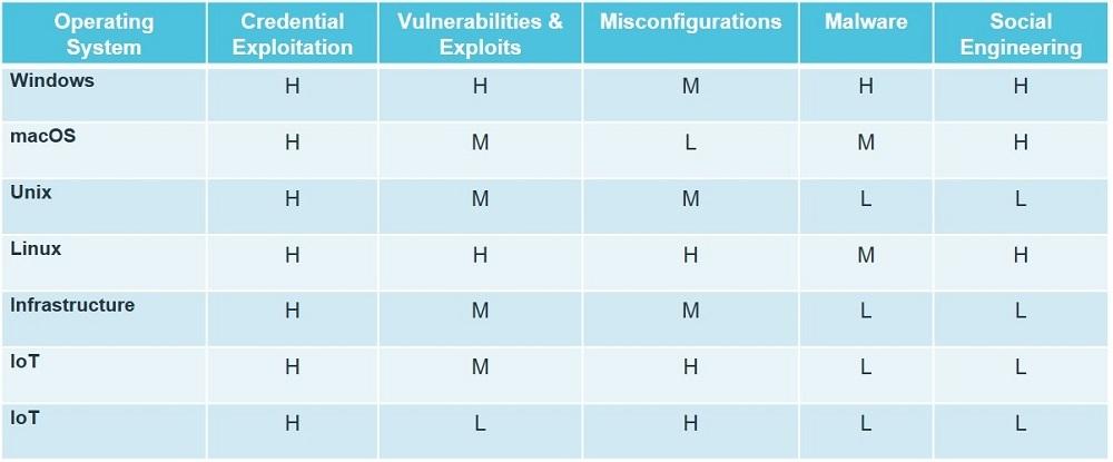 OS種別ごとの特権昇格に関するリスク