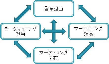 水平方向の特権昇格攻撃のイメージ