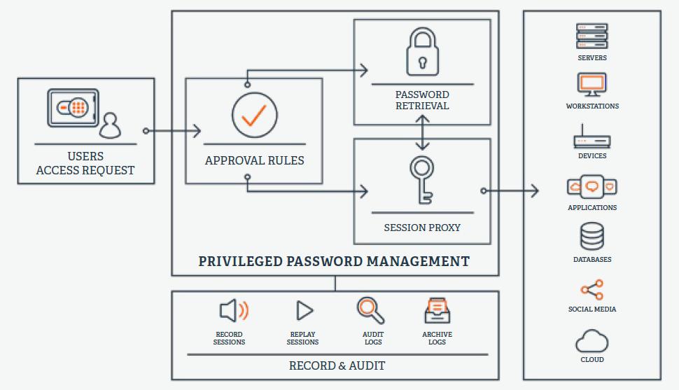 特権パスワード管理の代表的な手法