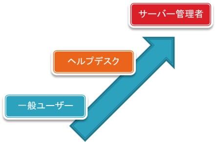 垂直方向の特権昇格攻撃のイメージ