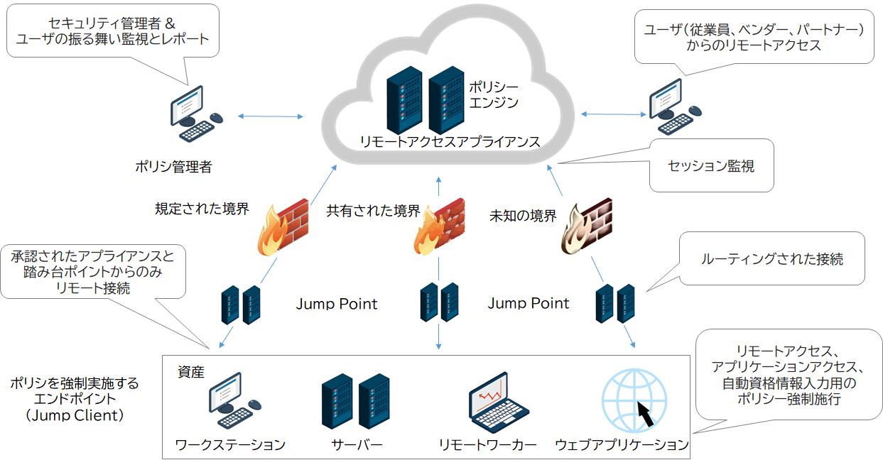 PAMを使用したリモートアクセスソリューション概念図