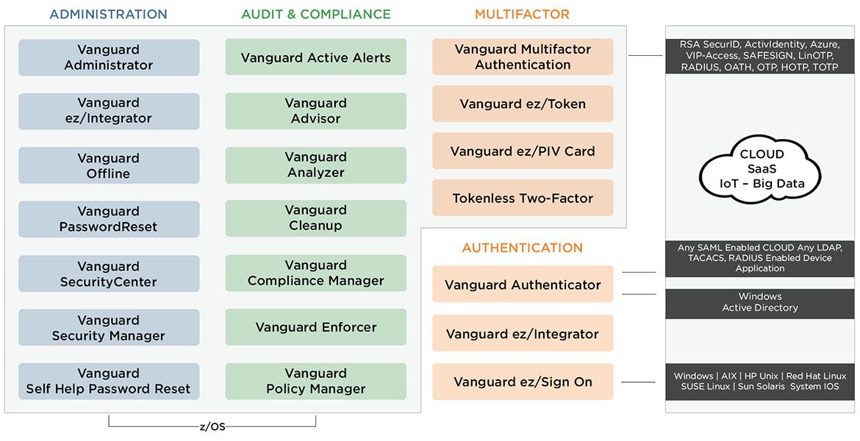 Vanguard ソリューション群